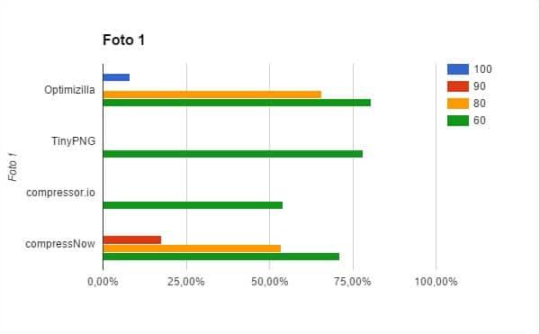 Gráfica de los resultados de los programas que reducen sin redimensionar la imagen para la fotografía 1