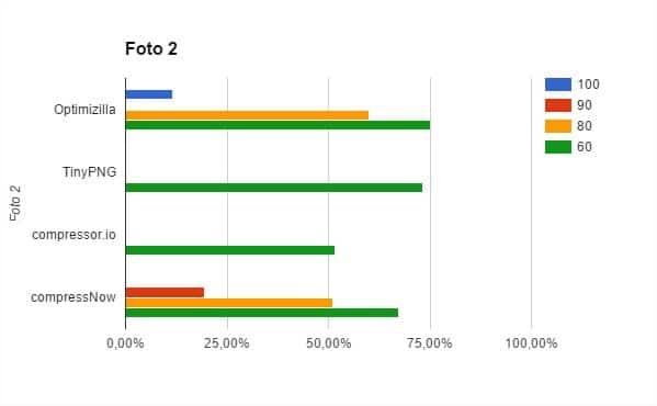 Gráfica de los resultados de los programas que reducen sin redimensionar la imagen para la fotografía 2