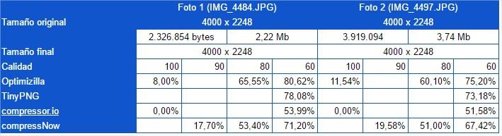 Comparativa entre los programas que reducen fotografías sin redimensionar la imagen