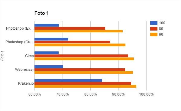 Gráfica de los resultados de los programas que reducen redimensionando la imagen para la fotografía 1
