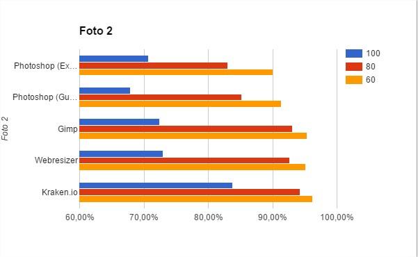Gráfica de los resultados de los programas que reducen redimensionando la imagen para la fotografía 2