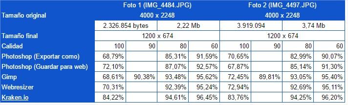 Comparativa entre los programas que reducen fotografías redimensionando la imagen