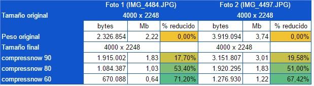 Datos obtenidos en la reducción de imágenes con Compressnow