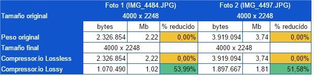 Datos obtenidos en la reducción de imágenes con Compressor.io