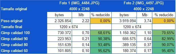 comparativa-reduccion-gimp