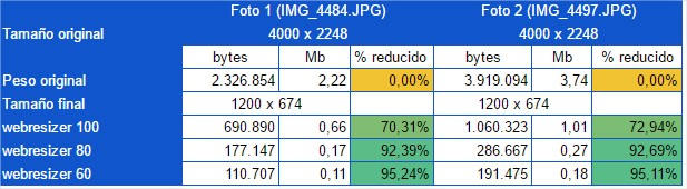 Datos obtenidos en la reducción de imágenes con Web Resizer