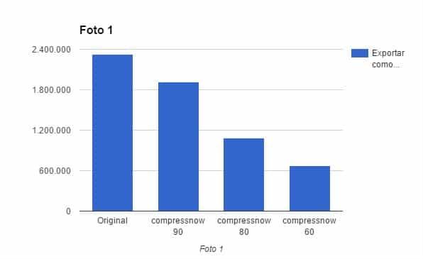 Gráfica en la que se compara cómo ha afectado la reducción de tamaño de la Foto 1 en Compressnow