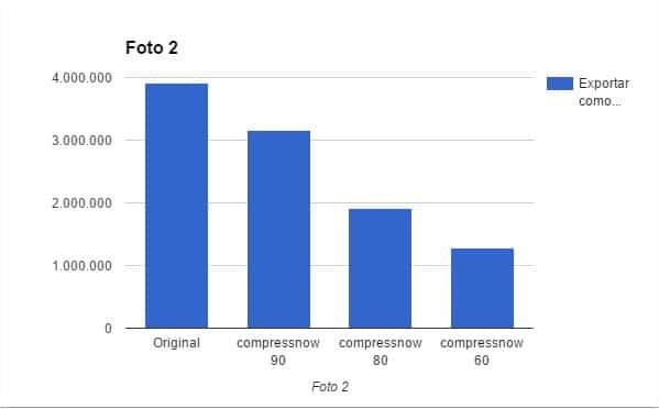 Gráfica en la que se compara cómo ha afectado la reducción de tamaño de la Foto 2 en compressnow