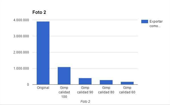 Gráfica en la que se compara cómo ha afectado la reducción de tamaño de la Foto 2 en Gimp