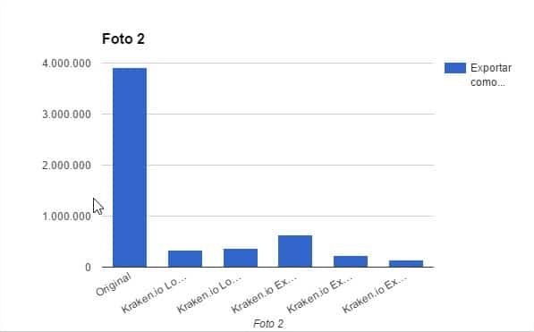 Gráfica en la que se compara cómo ha afectado la reducción de tamaño de la Foto 2 en Kraken.io