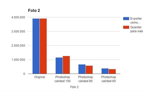 Gráfica en la que se compara cómo ha afectado la reducción de tamaño de la Foto 2 con los dos métodos en Photoshop