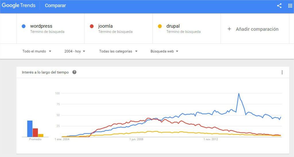 Tendencia de búsqueda en google del término WordPress. Por tanto, WordPress es una buena opción para invertir en una web.