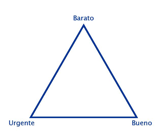 Triángulo Bueno-Urgente-Barato