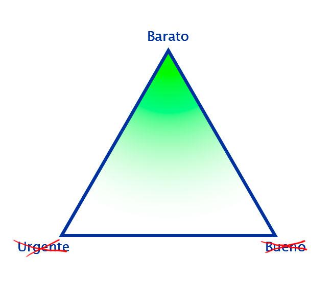 Triángulo de clasificación de proyectos con el vértice Barato destacado