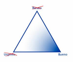 Triángulo de los proyectos con el vértice Bueno destacado