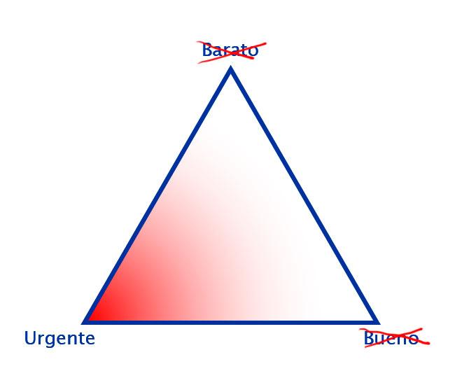 Triángulo con el vértice urgente destacado
