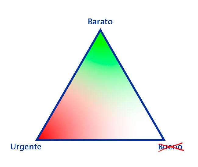 Triángulo de los proyectos, arista Barato-Urgente