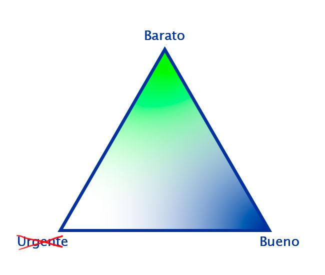 Triángulo de los proyectos, arista Barato-Bueno