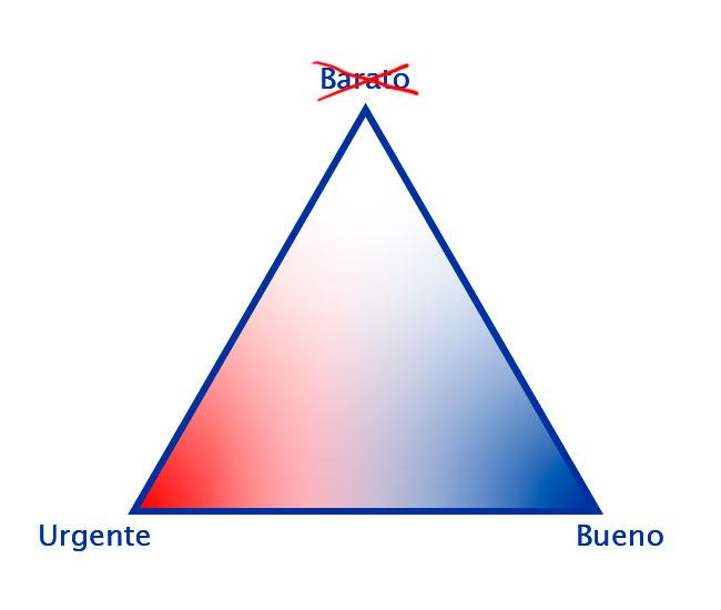 Triángulo de los proyectos, arista Bueno-urgente