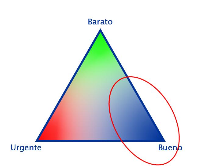 Triángulo de proyectos óptimo