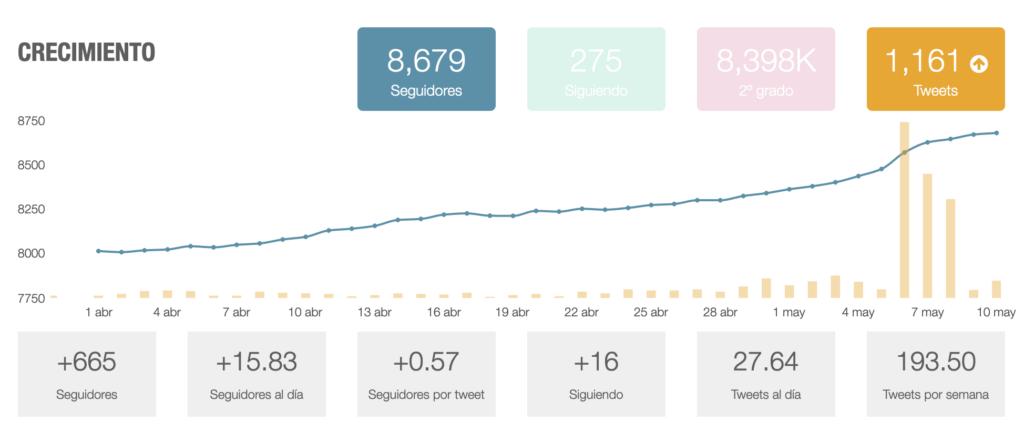 Crecimiento en Twitter: +665 seguidores +15,83 seguidores al día +0,57 seguidores por tweet +16 siguiendo 27,64 tweets al día 193,50 tweets por semana