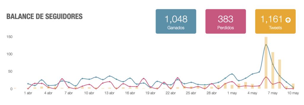 WordCamp España Online 2020, vernos en tiempos de confinamiento 1