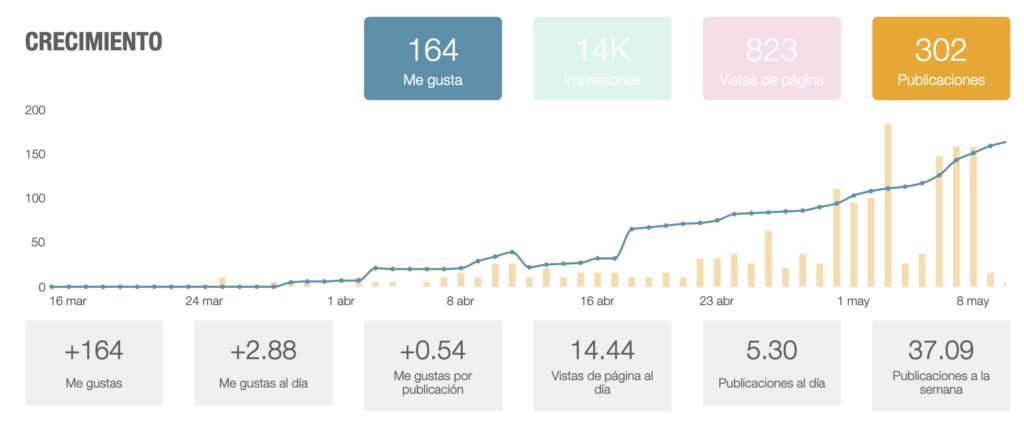Gráfica en la que se muestra el crecimiento de seguidores en la cuenta de facebook de WordPress España. Los datos que muestra son: +164 Me gustas +2,88 Me gustas al día +0,54 Me gustas por publicación 14,44 visitas de página al día 5,30 publicaciones al día 37,90 publicaciones a la semana